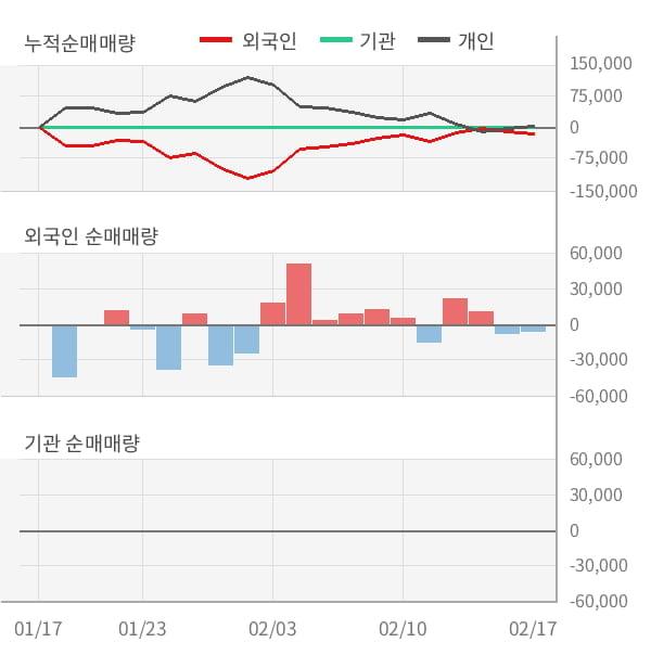 [잠정실적]원풍물산, 작년 4Q 매출액 144억(-6.9%) 영업이익 -4000만(적자지속) (개별)