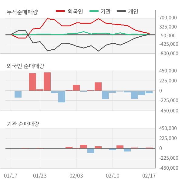 [잠정실적]엔케이물산, 작년 4Q 매출액 11.7억(-57%) 영업이익 -1.6억(적자전환) (연결)