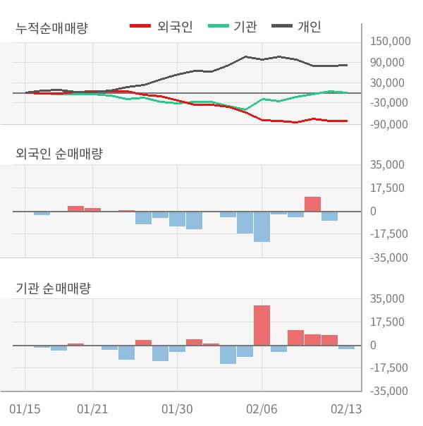 [잠정실적]아이에스동서, 작년 4Q 매출액 저조 1963억원... 전년동기比 -55%↓ (연결)