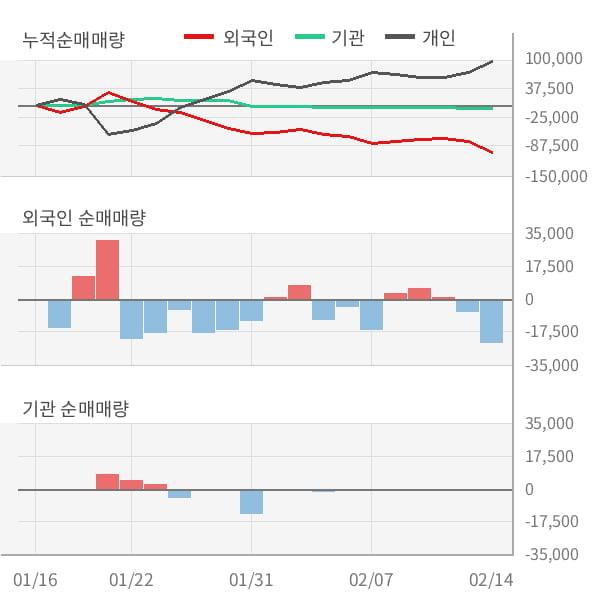 [잠정실적]삼보판지, 작년 4Q 매출액 987억(-1.0%) 영업이익 106억(-15%) (연결)