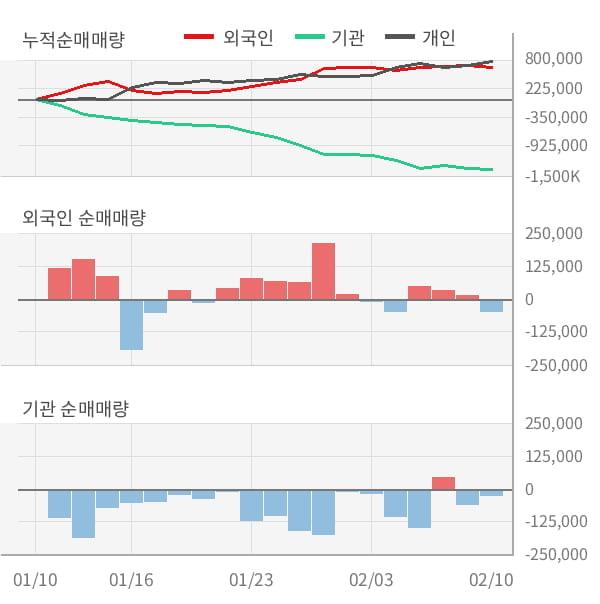 [잠정실적]강원랜드, 3년 중 가장 낮은 영업이익, 매출액은 직전 대비 -8.1%↓ (연결)