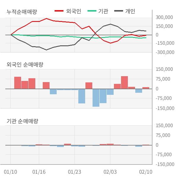 [잠정실적]넥슨지티, 3년 중 최저 매출 기록, 영업이익은 적자지속 (연결)