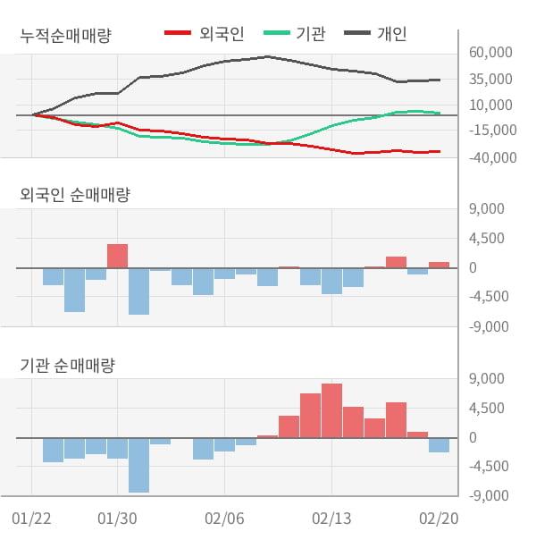 [잠정실적]코스맥스비티아이, 3년 중 가장 낮은 영업이익, 매출액은 직전 대비 -9.0%↓ (연결)