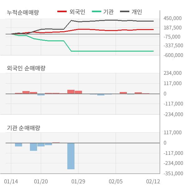 [잠정실적]삼화네트웍스, 3년 중 최고 영업이익 기록, 매출액은 직전 대비 -56%↓ (연결)