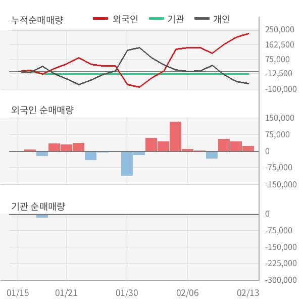 [잠정실적]기가레인, 작년 4Q 영업이익 적자폭 커짐... -52.9억원 → -159억원 (연결)