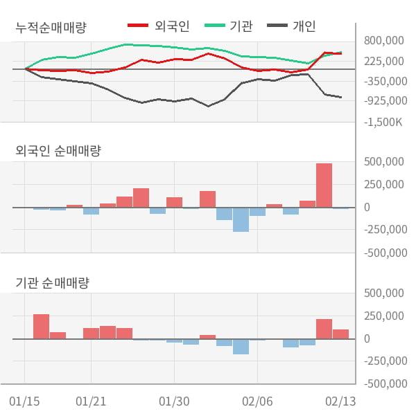 [잠정실적]쏠리드, 작년 4Q 영업이익 108억원... 전년동기比 큰 폭 증가 (연결)