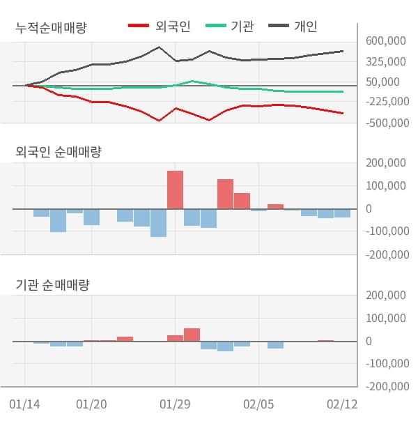 [잠정실적]신화인터텍, 작년 4Q 영업이익 적자폭 커짐... -4.7억원 → -31.6억원 (연결)