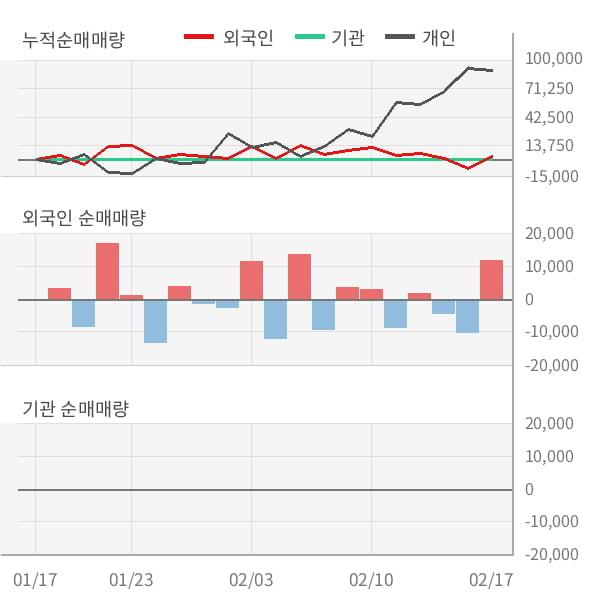 [잠정실적]옴니텔, 작년 4Q 매출액 30.9억(+115%) 영업이익 3.3억(흑자전환) (개별)