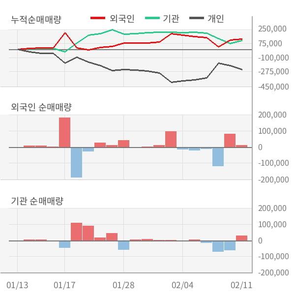 [잠정실적]와이엔텍, 매출액, 영업이익 모두 3년 최고 수준 달성 (연결)