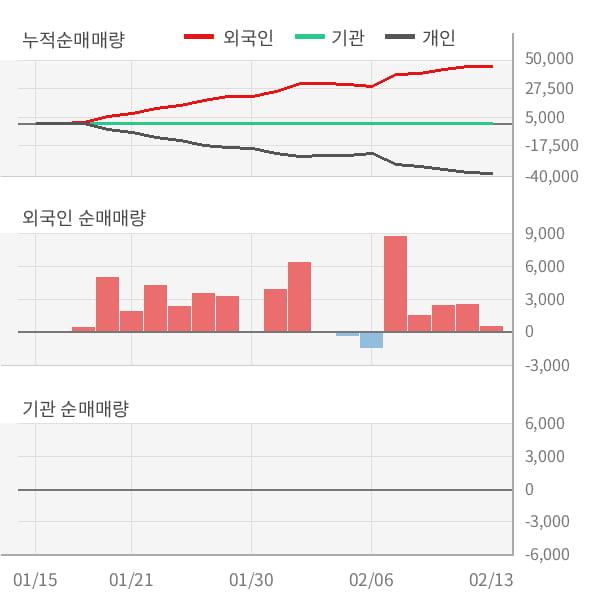 [잠정실적]이글루시큐리티, 3년 중 최고 매출 달성, 영업이익도 단기 반등 (연결)