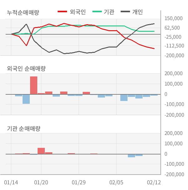 [잠정실적]DMS, 작년 4Q 매출액 516억(-23%) 영업이익 51.7억(+13%) (연결)