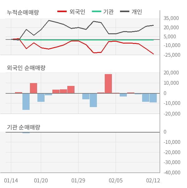 [잠정실적]알티캐스트, 작년 4Q 매출액 144억(-23%) 영업이익 -15.8억(적자지속) (연결)