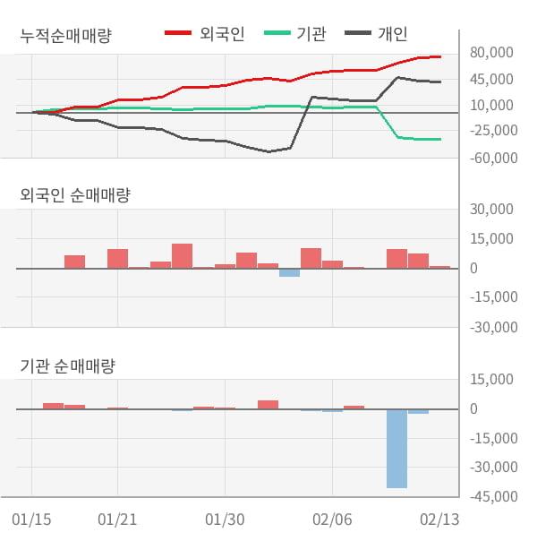 [잠정실적]빅솔론, 작년 4Q 매출액 214억(+15%) 영업이익 21.6억(-25%) (연결)