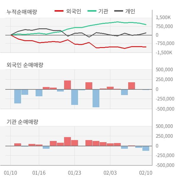 [잠정실적]후성, 3년 중 가장 낮은 영업이익, 매출액은 직전 대비 -8.9%↓ (연결)