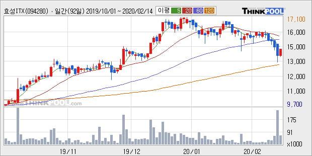 효성ITX, 상승중 전일대비 +5.04%... 이 시각 거래량 6만8339주