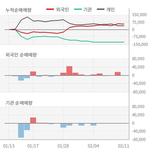[잠정실적]갤럭시아컴즈, 작년 4Q 매출액 213억(-4.7%) 영업이익 18.5억(-12%) (연결)