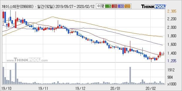 제이스테판, 전일대비 +10.11%... 최근 주가 반등 흐름
