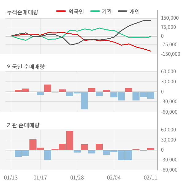 [잠정실적]위메이드, 작년 4Q 매출액 241억(-26%) 영업이익 -26.6억(적자지속) (연결)