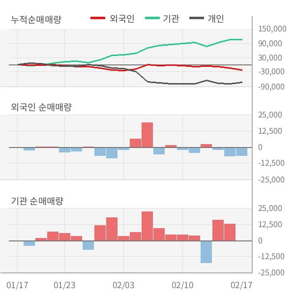 [잠정실적]씨에스윈드, 작년 4Q 매출액 1960억(+18%) 영업이익 163억(+44%) (연결)