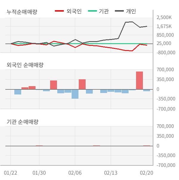 [잠정실적]포티스, 작년 4Q 매출액 13.7억(-87%) 영업이익 -72.4억(적자지속) (연결)