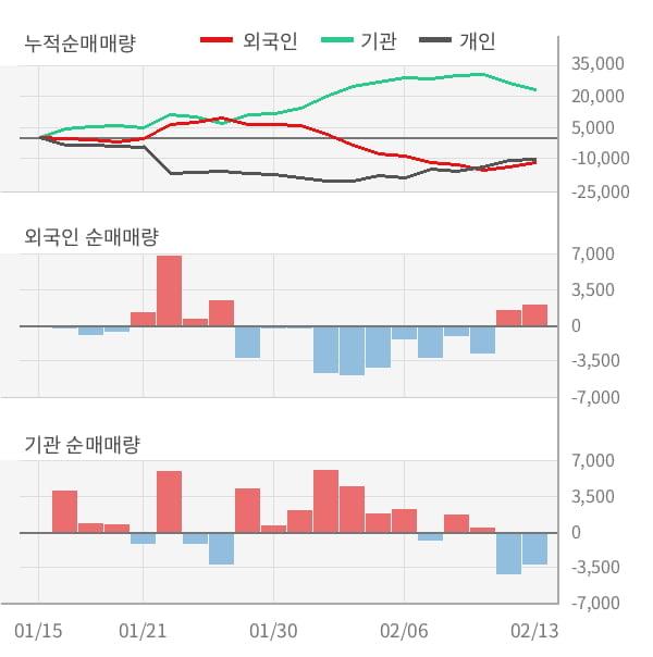 [잠정실적]휴젤, 작년 4Q 매출액 541억(-8.1%) 영업이익 175억(+9.0%) (연결)