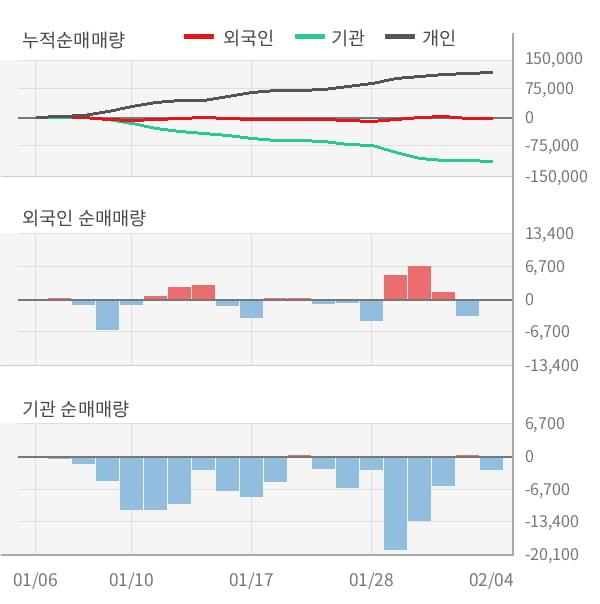 [잠정실적]삼양사, 작년 4Q 매출액 5220억(-4.6%) 영업이익 65.6억(+26%) (연결)