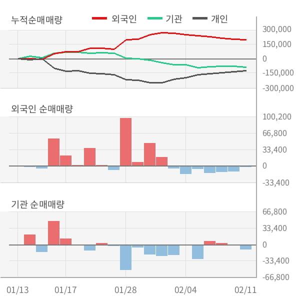 [잠정실적]싸이맥스, 작년 4Q 영업이익 30.7억원... 전년동기比 큰 폭 증가 (연결)