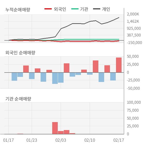 [잠정실적]아이엠텍, 작년 4Q 매출액 31.7억(+108%) 영업이익 -5.7억(적자전환) (연결)