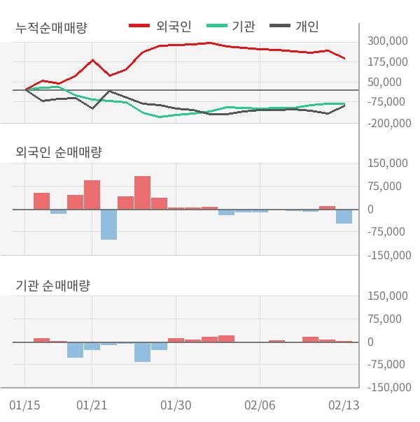 [잠정실적]클리오, 3년 중 최고 매출 달성, 영업이익은 직전 대비 -28%↓ (연결)