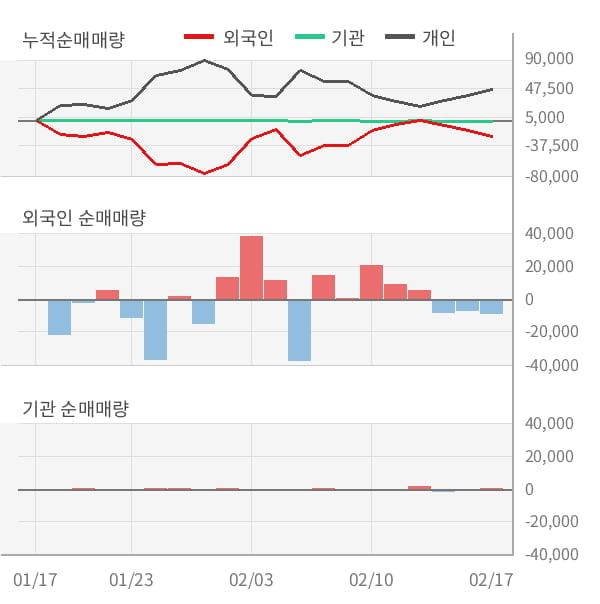 [잠정실적]샘코, 작년 4Q 매출액 62.4억(-49%) 영업이익 -61.2억(적자지속) (개별)