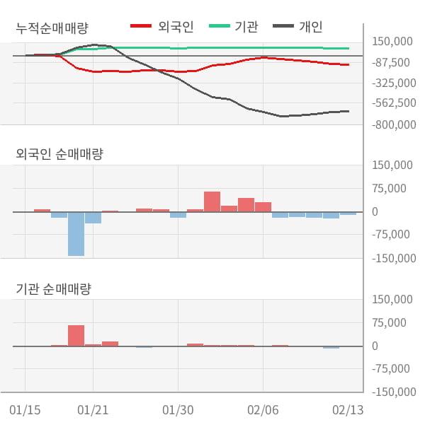[잠정실적]에어부산, 작년 4Q 매출액 1432억(-8.9%) 영업이익 -146억(적자지속) (개별)