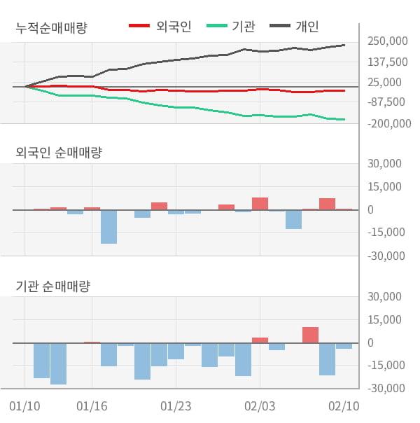 [잠정실적]덕산테코피아, 작년 4Q 매출액 334억, 영업이익 63.3억 (개별)