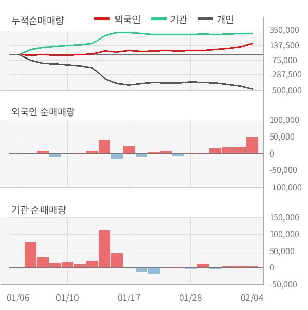 [잠정실적]자이에스앤디, 작년 4Q 매출액 806억, 영업이익 55.2억 (개별)