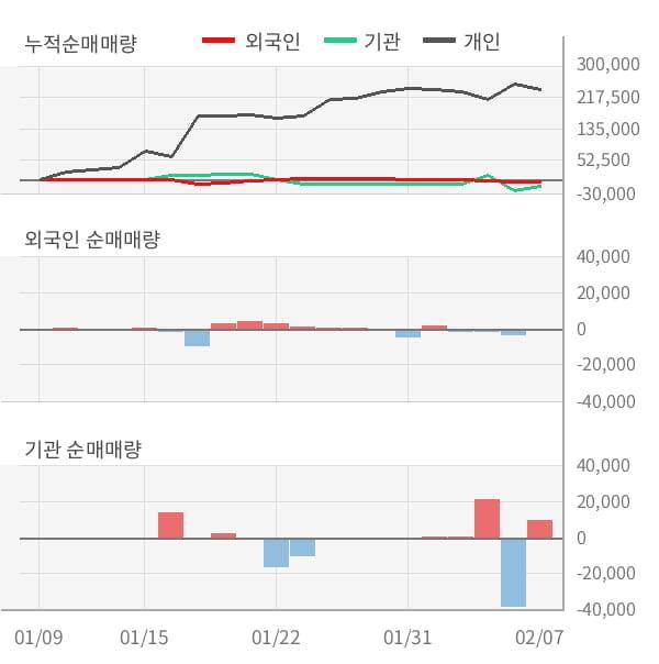 [잠정실적]팜스빌, 작년 4Q 매출액 140억, 영업이익 35.6억 (연결)