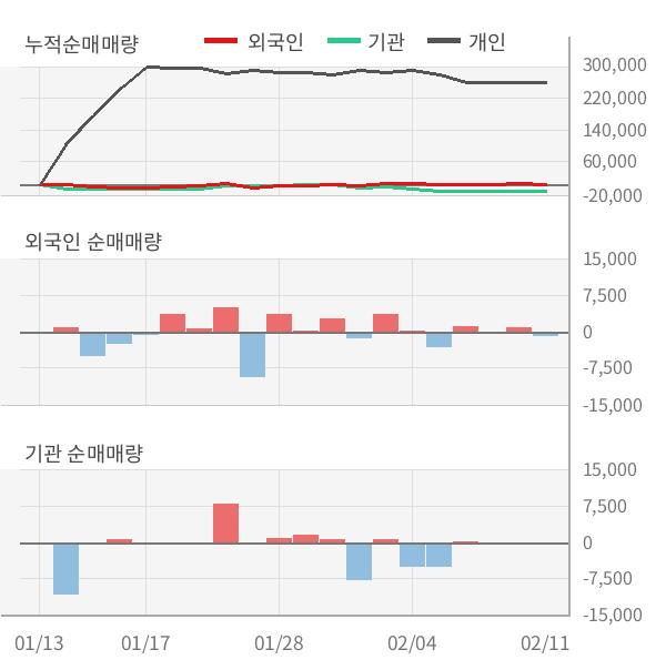 [잠정실적]티라유텍, 작년 4Q 매출액 198억, 영업이익 12.2억 (개별)