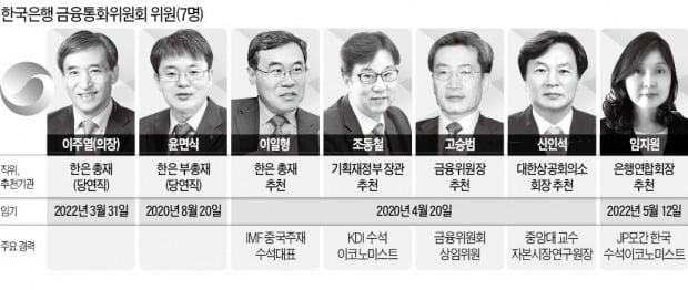 4월 무더기 교체 앞둔 한은 금통위…'매파' 이일형 연임說 솔솔