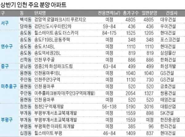 신도시·택지 등 '각양각색'…인천 새 아파트 봇물