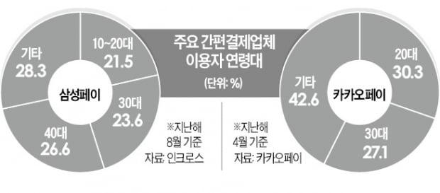 """""""소비 큰손 '오팔세대' 잡아라""""…간편결제 앱 고객 쟁탈전"""