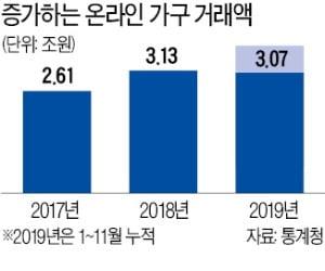 """한샘·현대리바트 """"3.5조 온라인 시장서 돌파구"""""""