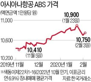 [마켓인사이트] 새 주인 맞는 아시아나 ABS 가격도 반전