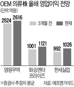 """바닥 뚫는 OEM 의류株…""""영업익 전망치는 개선"""""""