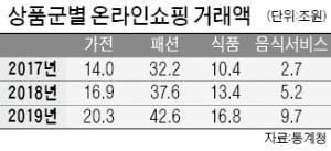 배달 음식 주문 폭주…지난해 10조원 육박