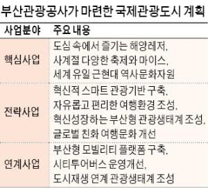 """정희준 부산관광공사 사장의 새로운 비전 """"부산을 해양레저·축제·마이스 메카로"""""""