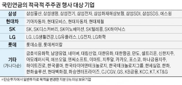 """국민연금 """"적극적 주주권 행사""""…삼성·현대차, 주총 앞두고 '당혹'"""