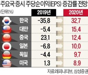 """""""올 韓증시 주당순이익 33% 증가…美·日 앞서"""""""