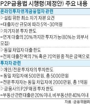 "P2P 새 시행령 예고…""성장에 발목"" vs ""옥석 가리기"""