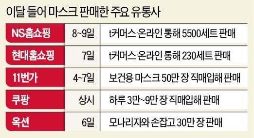 """""""온라인에 떴다""""…'마스크 난민' 새벽 광클릭"""