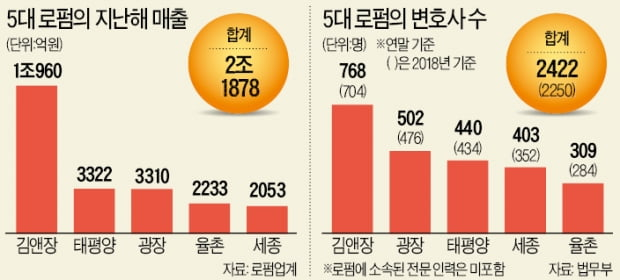 5대 로펌 매출 2.2조원 육박…광장, 첫 '3000억 클럽' 진입