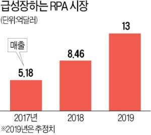 로봇이 회사 잡일 '척척'…단순 반복업무 줄여주는 'RPA의 진화'