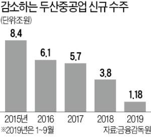 두산그룹, 전방위 자금확보…중공업 사업부 매각·메카텍 담보 차입